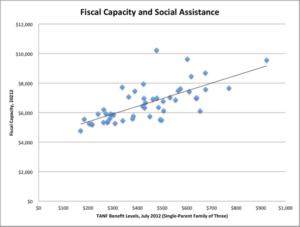 mccabe-block-grants-chart